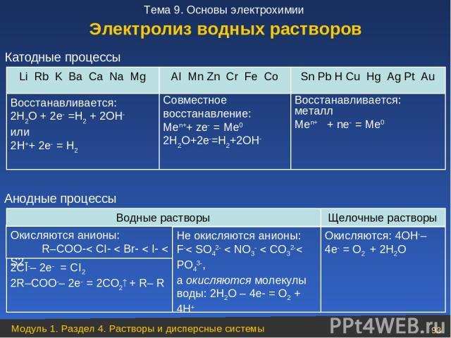 Катодные процессы Электролиз водных растворов Анодные процессы Модуль 1. Раздел 4. Растворы и дисперсные системы * Тема 9. Основы электрохимии