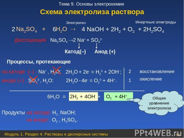 Na2SO4 + H2O Диссоциация: Na2SO4 2 Na+ + SO42 аноде (+) : SO42 , Н2О: 2 1 6Н2О = 2Н2 + 4ОН + O2 + 4Н+ 4 NaОН + 2Н2 + O2 + 2Н2SO4 Продукты на катоде: Н2 , NaОН; на аноде: O2 , Н2SO4. Электролиз Процессы, протекающие Общее уравнение электролиза 2 6 во…