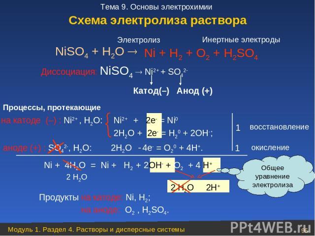 Ni2+ + 2e = Ni0 2Н2О + 2e = Н20 + 2ОН ; NiSO4 + H2O Диссоциация: NiSO4 Ni2+ + SO42 на катоде (–) : Ni2+ , Н2О: аноде (+) : SO42 , Н2О: 1 1 Ni + 4Н2О = Ni + Н2 + 2ОН + O2 + 4 Н+ Ni + Н2 + O2 + Н2SO4 Продукты на катоде: Ni, Н2; на аноде: O2 , H2SO4. Э…