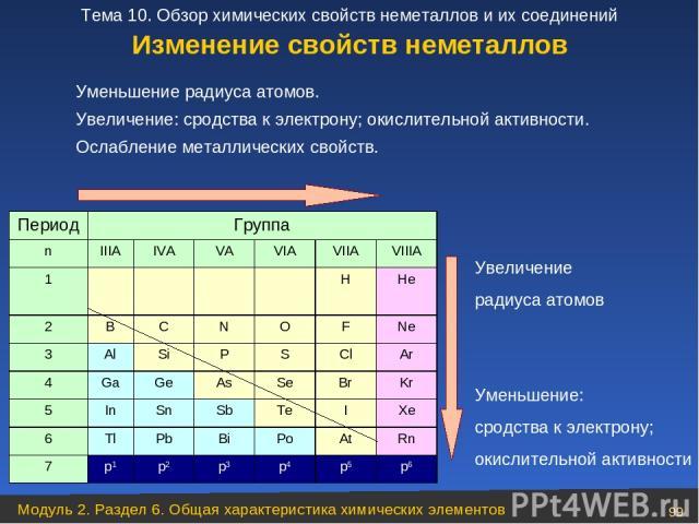 Уменьшение радиуса атомов. Увеличение: сродства к электрону; окислительной активности. Ослабление металлических свойств. Увеличение радиуса атомов Уменьшение: сродства к электрону; окислительной активности Изменение свойств неметаллов Период Группа …