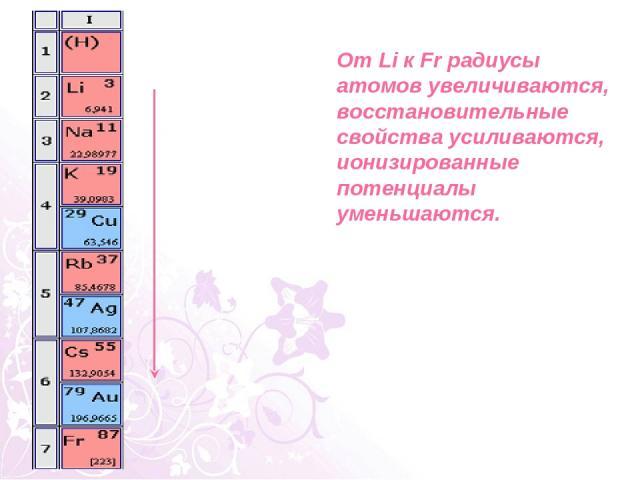 От Li к Fr радиусы атомов увеличиваются, восстановительные свойства усиливаются, ионизированные потенциалы уменьшаются.