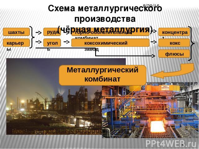 Схема металлургического производства (чёрная металлургия) Металлургический комбинат