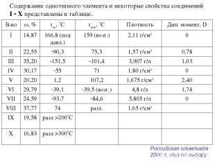 Содержание однотипного элемента и некоторые свойства соединений I Х представлены