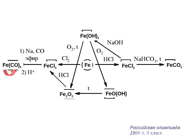 Fe FeCl2 FeCl3 FeCO3 Fe(CO)5 Fe(OH)2 FeO(OH) Fe2O3 Российская олимпиада 1999 г, 9 класс