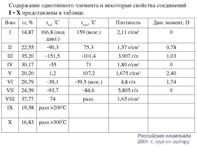 Содержание однотипного элемента и некоторые свойства соединений I Х представлены в таблице. Российская олимпиада 2000 г, тур по выбору В-во , % tпл, С tкип, С Плотность Дип. момент, D I 14,87 166,8 (под давл.) 159 (возг.) 2,11 г/см3 0 II 22,55 90,3 …