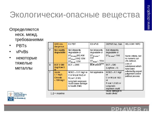 Экологически-опасные вещества Определяются неск. межд. требованиями PBTs vPvBs некоторые тяжелые металлы www.ctcspb.ru