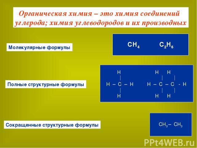 Органическая химия – это химия соединений углерода; химия углеводородов и их производных Молекулярные формулы Полные структурные формулы Сокращенные структурные формулы СН4 С2Н6 H H H H – C – H H – C – C - H H H H CH3 – CH3