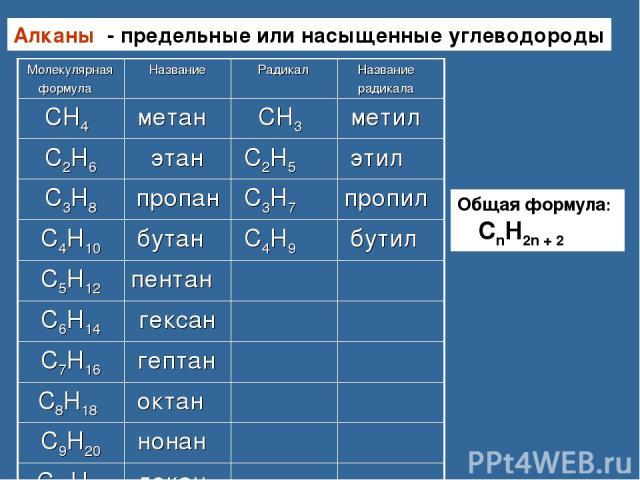 Алканы - предельные или насыщенные углеводороды Общая формула: СnH2n + 2 Молекулярная формула Название Радикал Название радикала СН4 метан СН3― метил С2Н6 этан С2Н5 ― этил С3Н8 пропан С3Н7 ― пропил С4Н10 бутан С4Н9 ― бутил С5Н12 пентан С6Н14 гексан …