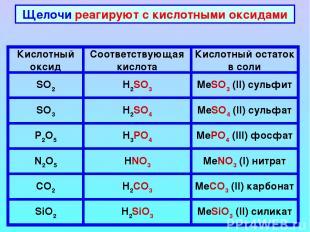 Щелочи реагируют с кислотными оксидами