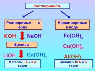 Растворимость Растворимые в воде Нерастворимые в воде Щелочи Металлы I А и II А