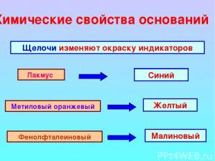 Химические свойства оснований Щелочи изменяют окраску индикаторов Лакмус Метилов
