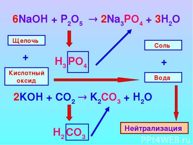 6NaOH + P2O5 2Na3PO4 + 3H2O Н3 PO4 Н2 CO3 Щелочь Кислотный оксид + Вода Соль + Нейтрализация