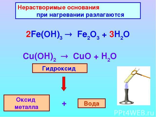 Нерастворимые основания при нагревании разлагаются 2Fe(OH)3 Fe2O3 + 3H2O Гидроксид Оксид металла Вода +