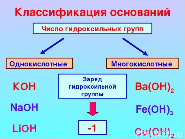 Классификация оснований Число гидроксильных групп Однокислотные Многокислотные КОН NaOH LiOH Ba(ОН)2 Fe(OH)3 Cu(OH)2 Заряд гидроксильной группы -1