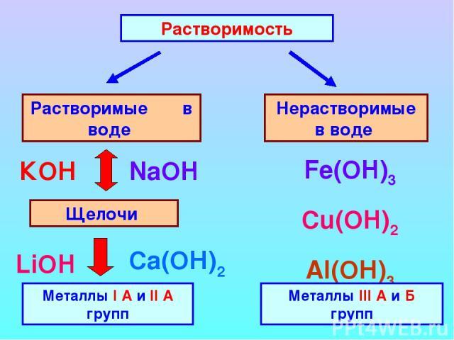 Растворимость Растворимые в воде Нерастворимые в воде Щелочи Металлы I А и II А групп КОН NaOH Ca(ОН)2 LiOH Fe(OH)3 Cu(OH)2 Al(ОН)3 Металлы III А и Б групп