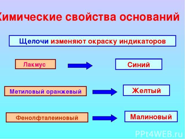 Химические свойства оснований Щелочи изменяют окраску индикаторов Лакмус Метиловый оранжевый Фенолфталеиновый Синий Желтый Малиновый