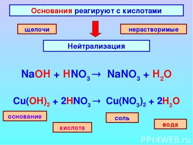 Основания реагируют с кислотами Нейтрализация щелочи нерастворимые основание соль кислота вода