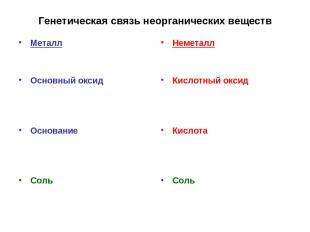 Генетическая связь неорганических веществ Металл Основный оксид Основание Соль Н