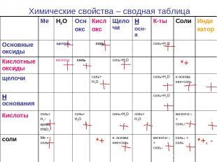 Химические свойства – сводная таблица Ме H2O Осн окс Кисл окс Щелочи Н осн-я К-т