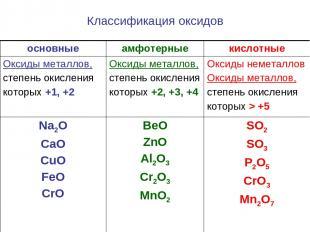Классификация оксидов основные амфотерные кислотные Оксиды металлов, степень оки