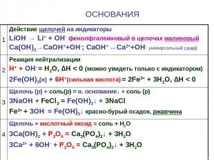 ОСНОВАНИЯ 1 Действие щелочей на индикаторы LiOH → Li+ + OH- фенолфталеиновый в щ
