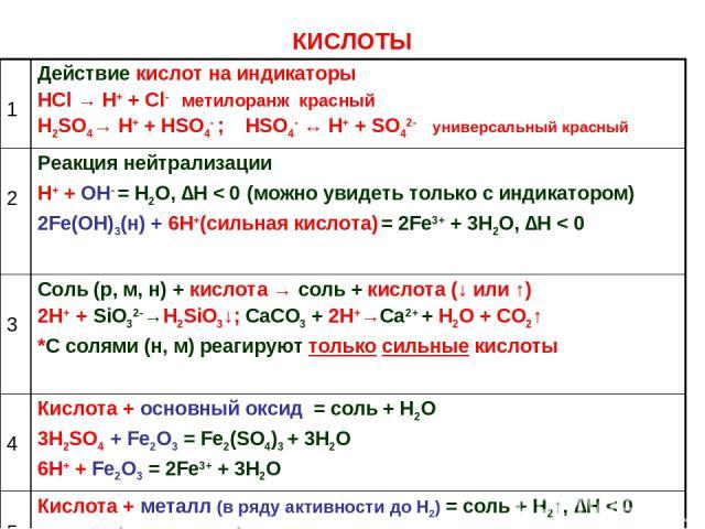КИСЛОТЫ 1 Действие кислот на индикаторы HCl → H+ + Cl- метилоранж красный H2SO4→ H+ + HSO4- ; HSO4- ↔ H+ + SO42- универсальный красный 2 Реакция нейтрализации Н+ + ОН- = Н2О, ∆Н < 0 (можно увидеть только с индикатором) 2Fe(OH)3(н) + 6H+(сильная кисл…
