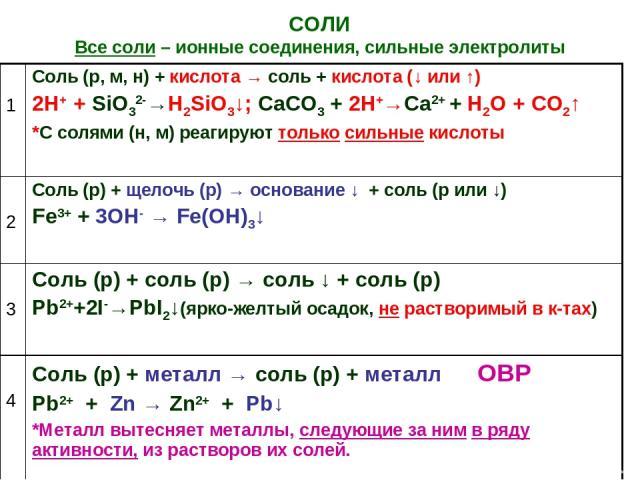 СОЛИ Все соли – ионные соединения, сильные электролиты 1 Соль (р, м, н) + кислота → соль + кислота (↓ или ↑) 2H+ + SiO32-→H2SiO3↓; СаСО3 + 2Н+→Са2+ + Н2О + СО2↑ *С солями (н, м) реагируют только сильные кислоты 2 Соль (р) + щелочь (р) → основание ↓ …