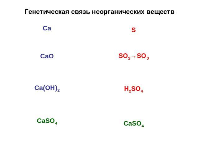 Генетическая связь неорганических веществ Са СаО Са(ОН)2 СаSО4 S SO2→SO3 H2SO4 CaSO4