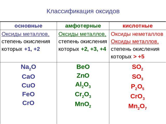 Классификация оксидов основные амфотерные кислотные Оксиды металлов, степень окисления которых +1, +2 Оксиды металлов, степень окисления которых +2, +3, +4 Оксиды неметаллов Оксиды металлов, степень окисления которых > +5 Na2O CaO CuO FeO CrO BeO Zn…