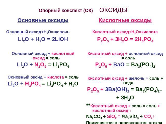 Опорный конспект (ОК) ОКСИДЫ Основные оксиды Основный оксид+Н2О=щелочь Li2O + H2O = 2LiOH Основный оксид + кислотный оксид = соль Li2O + N2O5 = Li3PO4 Основный оксид + кислота = соль Li2O + Н3РО4 = Li3PO4 + Н2О Кислотные оксиды Кислотный оксид+Н2О=к…