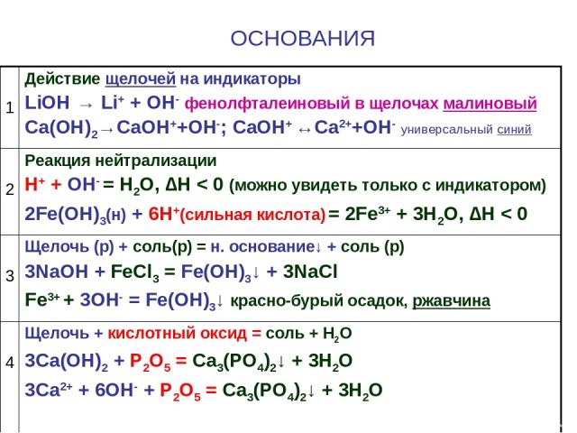 ОСНОВАНИЯ 1 Действие щелочей на индикаторы LiOH → Li+ + OH- фенолфталеиновый в щелочах малиновый Са(ОН)2→СаОН++ОН-; СаОН+ ↔Са2++ОН- универсальный синий 2 Реакция нейтрализации Н+ + ОН- = Н2О, ∆Н < 0 (можно увидеть только с индикатором) 2Fe(OH)3(н) +…