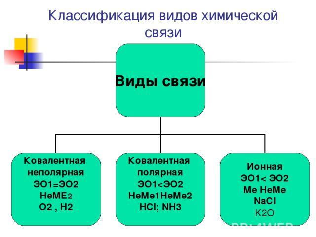Классификация видов химической связи