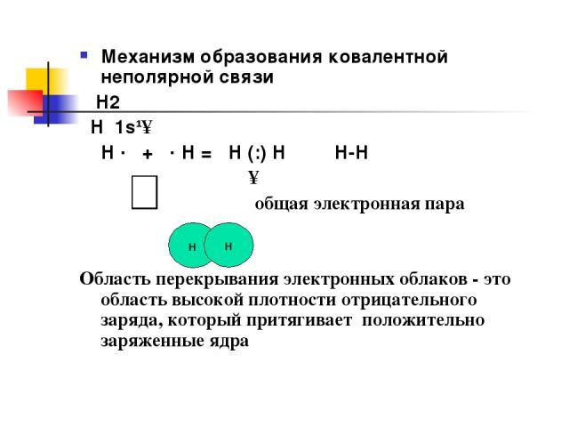 Механизм образования ковалентной неполярной связи Н2 Н 1s¹↑ Н · + · Н = Н (:) Н Н-Н ↑ общая электронная пара Область перекрывания электронных облаков - это область высокой плотности отрицательного заряда, который притягивает положительно заряженные …