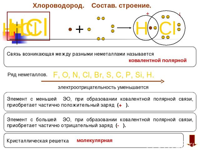 Хлороводород. Состав. строение. HCl H Cl + H Cl +δ ─ δ Элемент с большей ЭО, при образовании ковалентной полярной связи, приобретает частично отрицательный заряд (- δ). Элемент с меньшей ЭО, при образовании ковалентной полярной связи, приобретает ча…