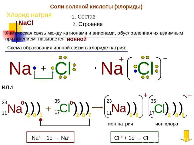 Соли соляной кислоты (хлориды) Хлорид натрия 1. Состав NaCl 2. Строение Химическая связь между катионами и анионами, обусловленная их взаимным притяжением, называется ионной Схема образования ионной связи в хлориде натрия: Na + Cl Na Cl + − или Na 2…
