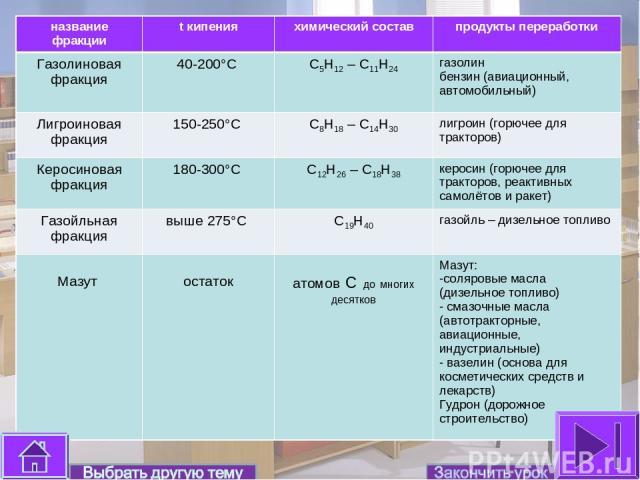 название фракции t кипения химический состав продукты переработки Газолиновая фракция 40-200°С С5Н12 – С11Н24 газолин бензин (авиационный, автомобильный) Лигроиновая фракция 150-250°С С8Н18 – С14Н30 лигроин (горючее для тракторов) Керосиновая фракци…