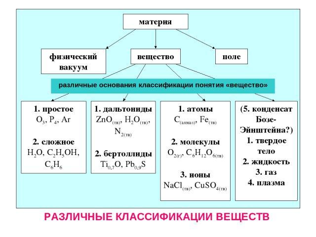 материя вещество поле физический вакуум 1. простое О3, Р4, Ar 2. сложное H2O, C2H5OH, C6H6 1. дальтониды ZnO(тв), H2O(тв), N2(тв) 2. бертоллиды Ti0,7O, Pb0,9S 1. атомы С(алмаз), Fe(тв) 2. молекулы О2(г), С6Н12О6(тв) 3. ионы NaCl(тв), CuSO4(тв) (5. к…