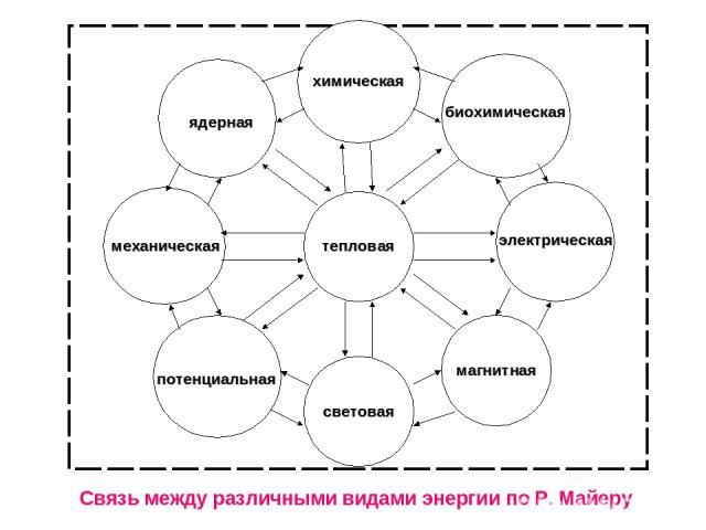 тепловая химическая световая механическая электрическая ядерная потенциальная биохимическая магнитная Связь между различными видами энергии по Р. Майеру