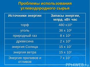 Проблемы использования углеводородного сырья Источники энергии Запасы энергии, м