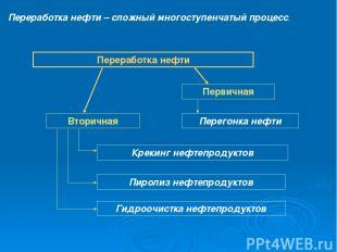 Переработка нефти – сложный многоступенчатый процесс. Переработка нефти Первична