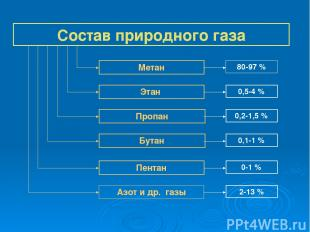 Состав природного газа Метан Этан Пропан Бутан Пентан Азот и др. газы 80-97 % 0,