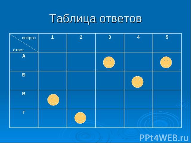 Таблица ответов вопрос ответ 1 2 3 4 5 А Б В Г