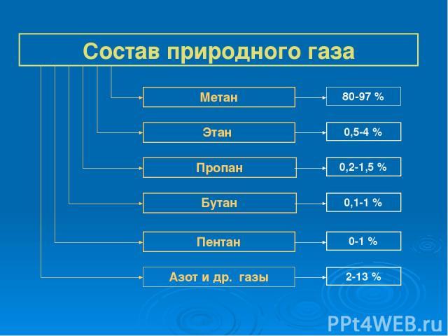 Состав природного газа Метан Этан Пропан Бутан Пентан Азот и др. газы 80-97 % 0,5-4 % 0,2-1,5 % 0,1-1 % 0-1 % 2-13 %