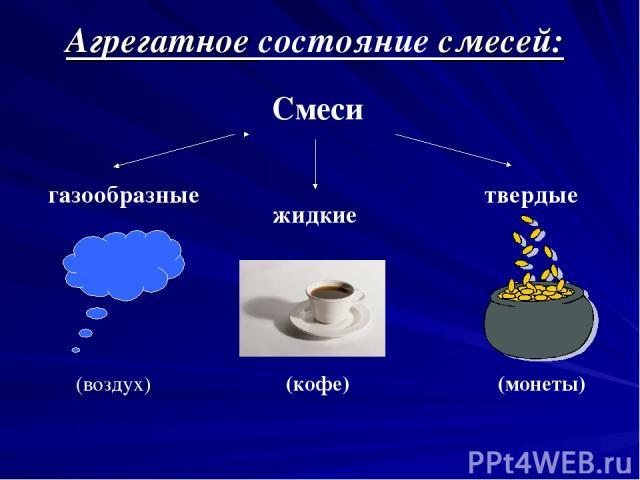 Агрегатное состояние смесей: Смеси газообразные жидкие твердые (воздух) (кофе) (монеты)
