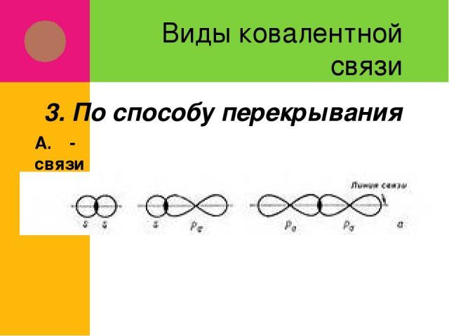 Виды ковалентной связи А. Ϭ-связи 3. По способу перекрывания