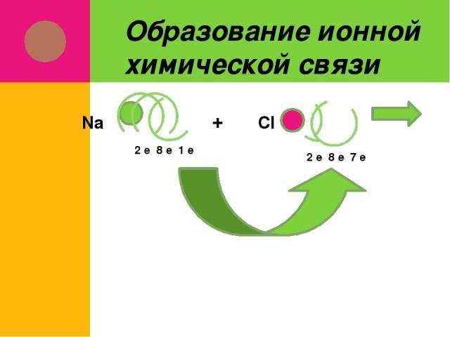 Образование ионной химической связи 2 е 8 е 1 е Na + Cl 2 е 8 е 7 е