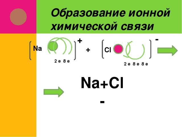 Образование ионной химической связи 2 е 8 е Na + Cl 2 е 8 е 8 е + - Na+Cl- Na+Cl-