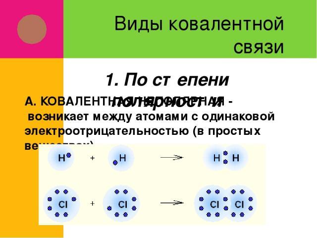 Виды ковалентной связи А. КОВАЛЕНТНАЯ НЕПОЛЯРНАЯ - возникает между атомами с одинаковой электроотрицательностью (в простых веществах) 1. По степени полярности
