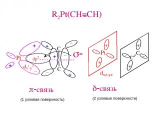 R2Pt(CH=CH) - s- p-связь d-связь (1 узловая поверхность) (2 узловые поверхности)
