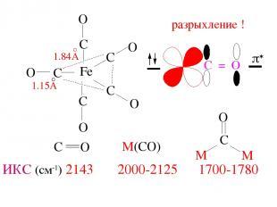 ИКС (см-1) 2143 2000-2125 1700-1780 разрыхление ! p*